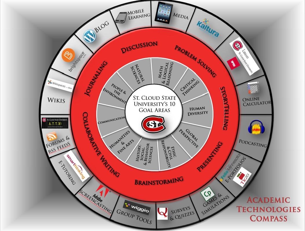 ATT Compass