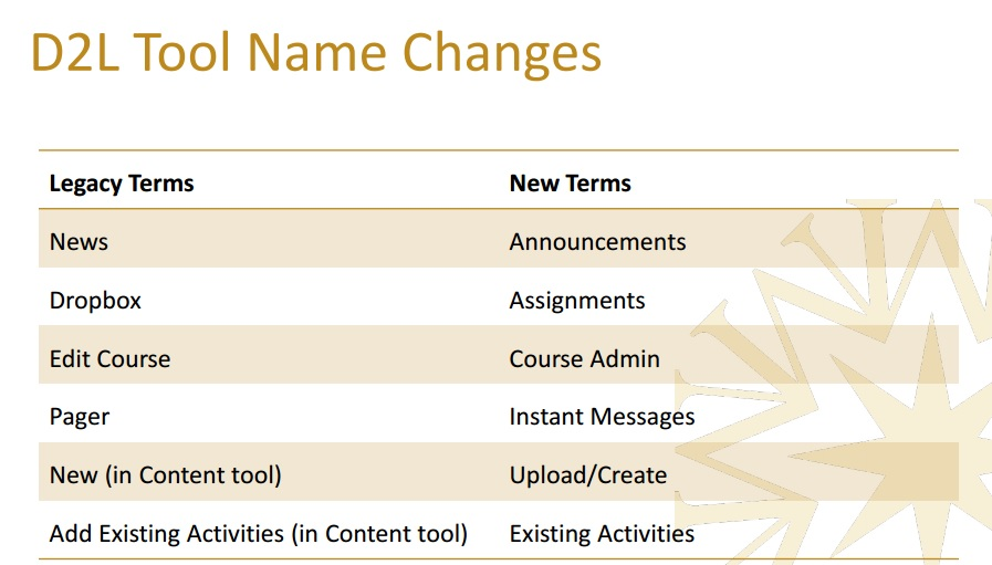 D2L Terminology Changes all