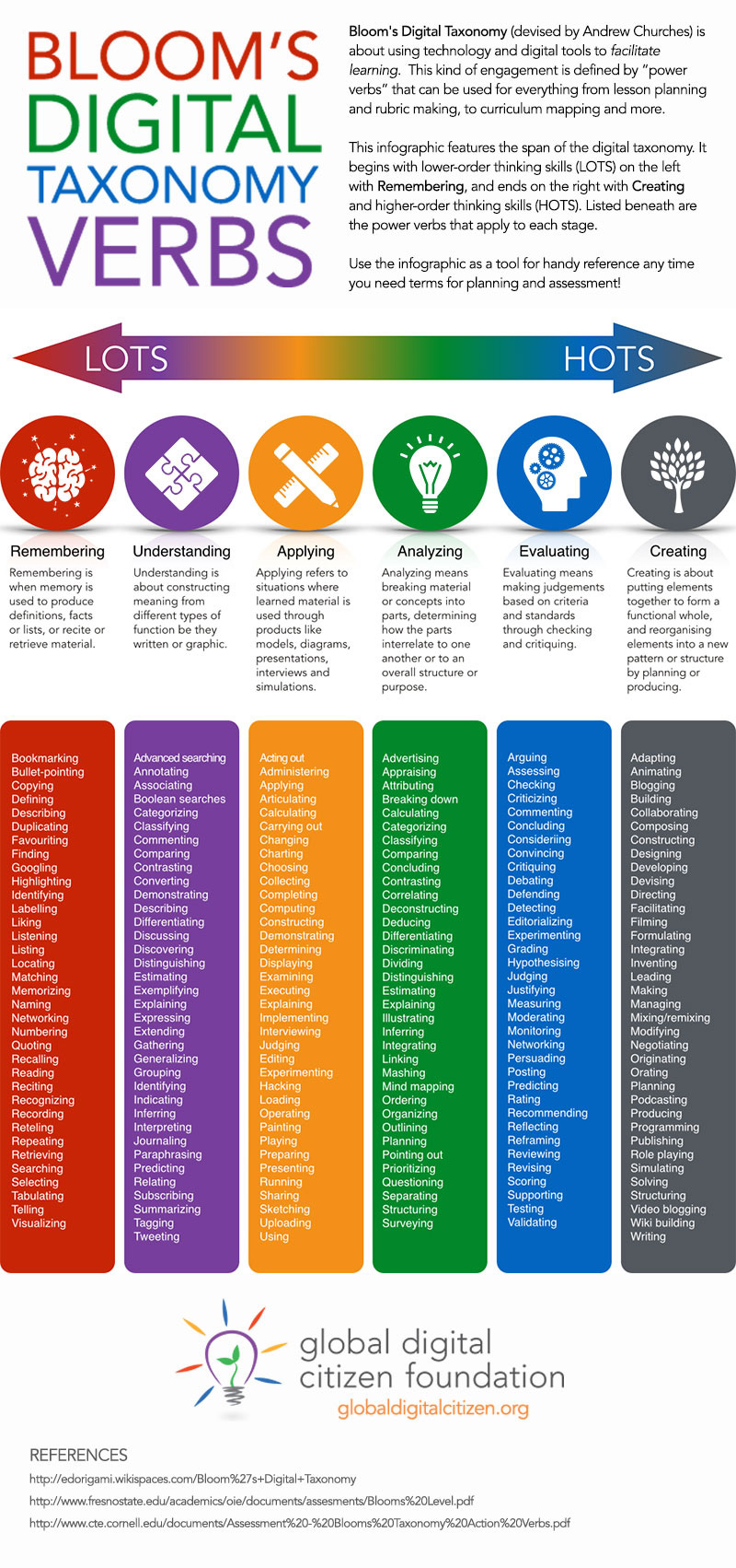 blooms-taxonomy-verbs-rev
