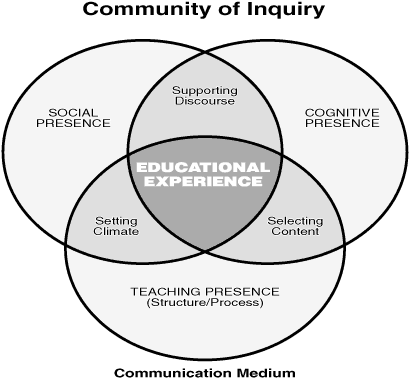 garrison_anderson_community_of_inquiry