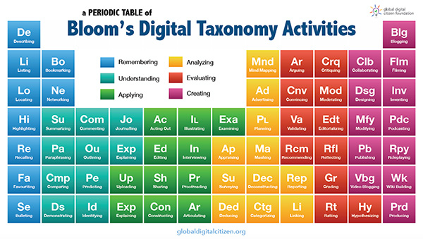 Blooms taxonomy periodic table a use your new free blooms taxonomy periodic table for urtaz Image collections