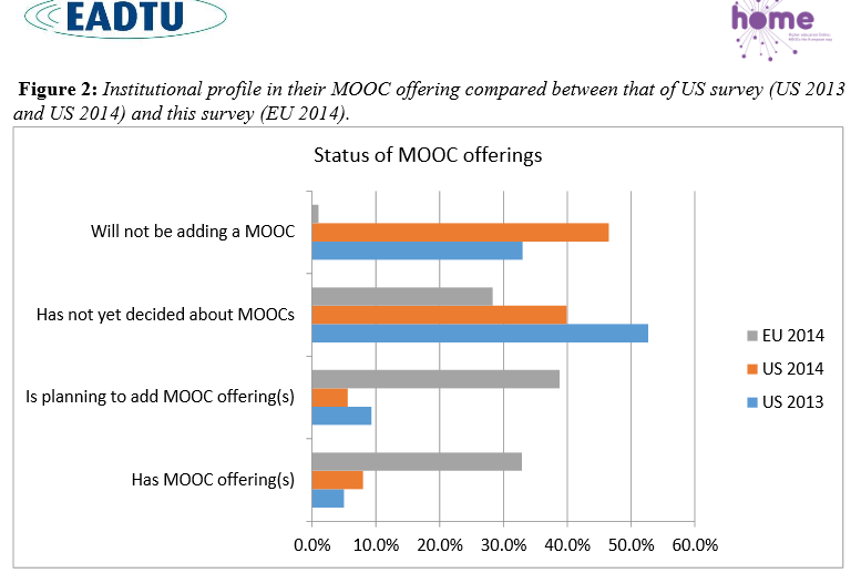 nstitutional profile in their MOOC offering compared between that of US survey (US 2013 and U S 2014) and this survey (EU 2014) .