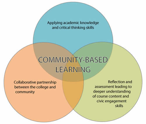 community based learning project based learning
