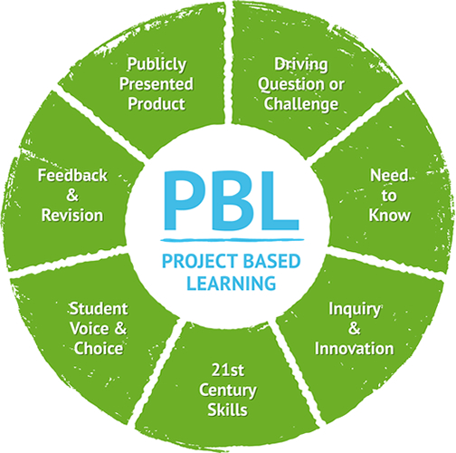 ProjectBased Learning InforMedia Services IMS - Project based learning lesson plan template