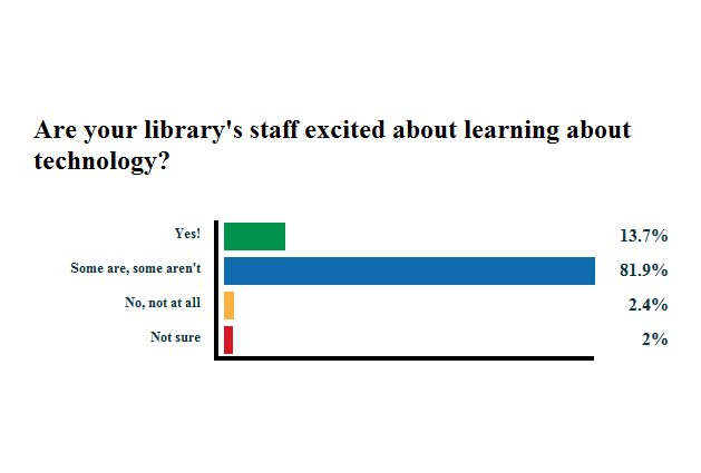 librarians excited about tech stuff