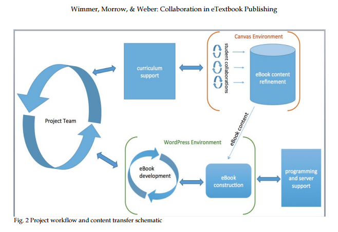 Wimmer, Morrow, & Weber: Collaboration in eTextbook Publishing