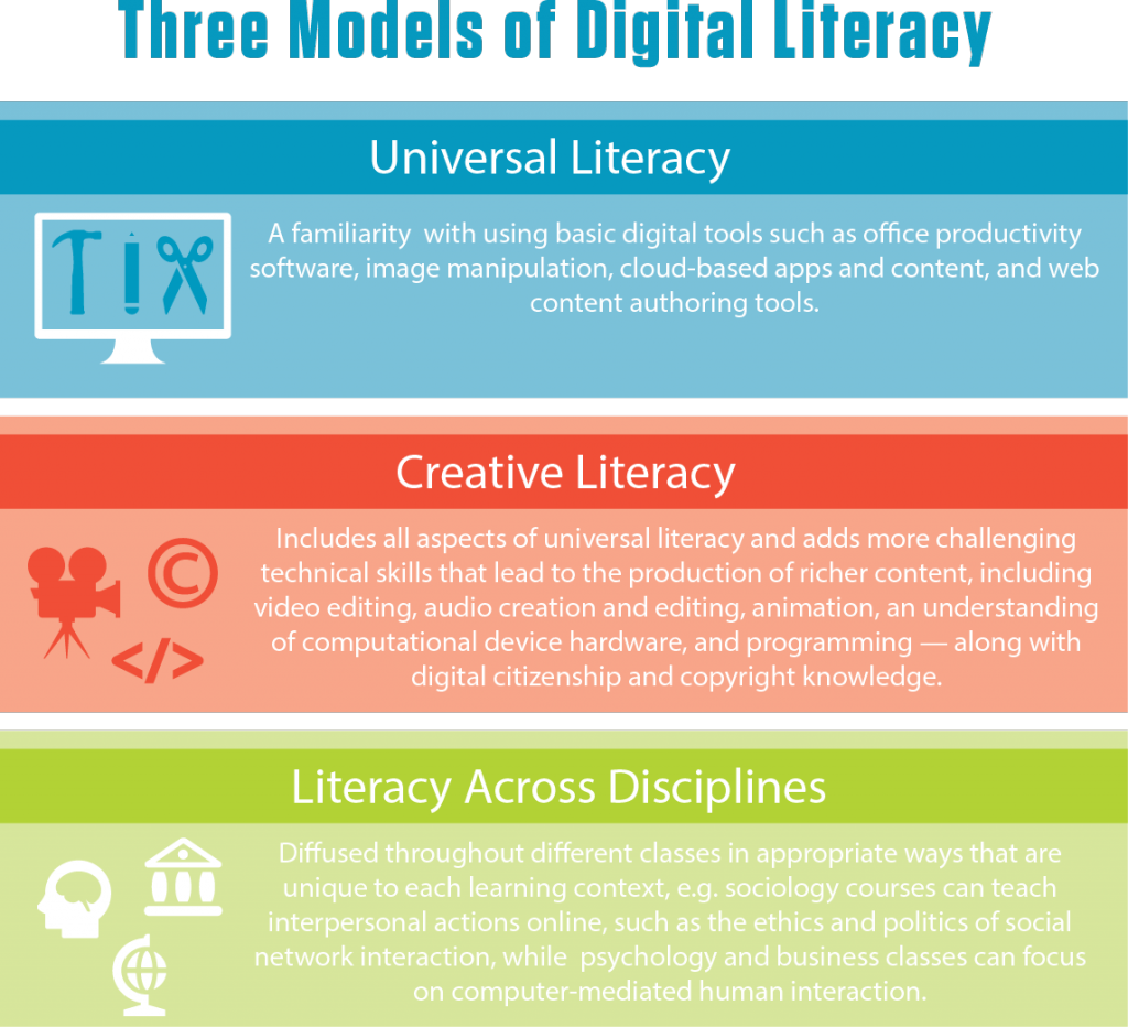 nmc-definition-of-digital-literacy