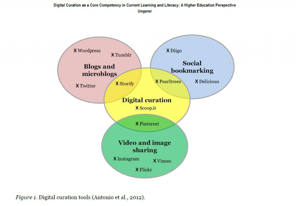 digital-curation