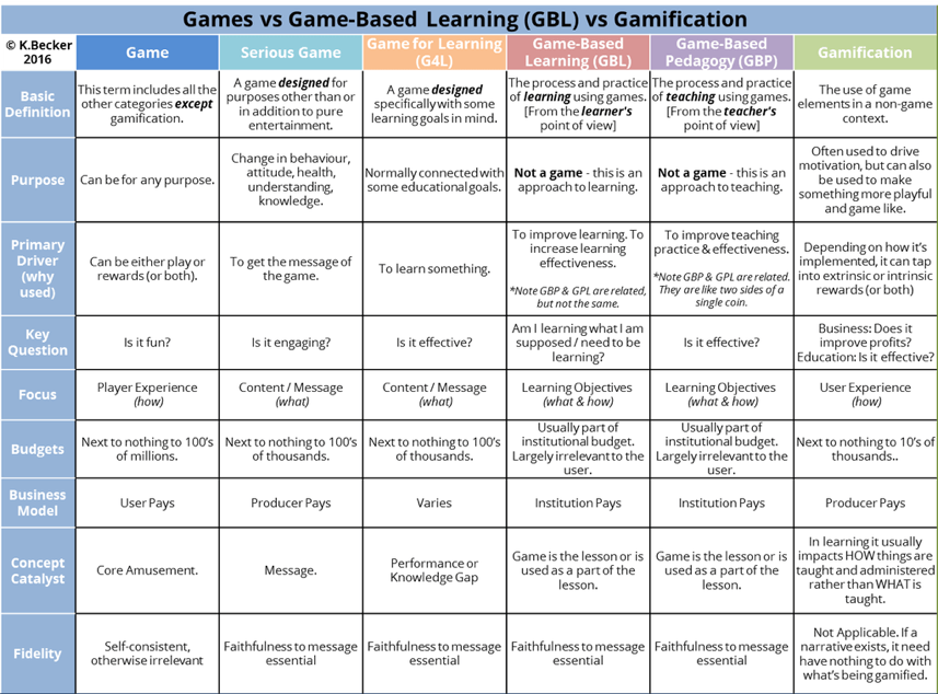 https://blog.stcloudstate.edu/ims/files/2018/02/games-and-gamification-wpk4su.png