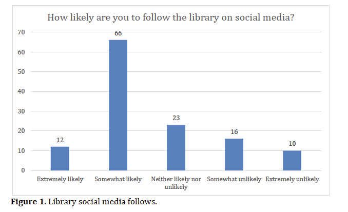 Library social media follows