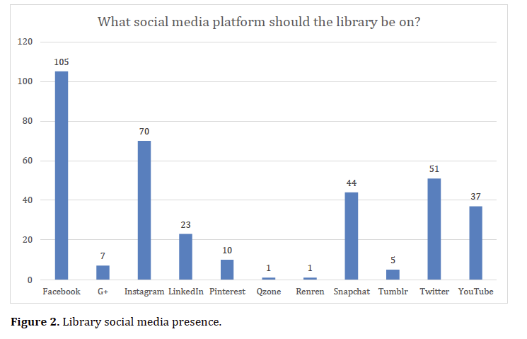 Library social media presence