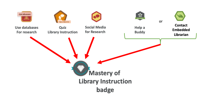 Master of Library Instruction badge