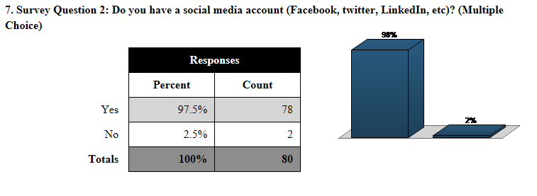 chem 151 Social Media accounts