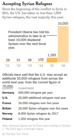 Syrian refugees taken by U.S. between 2011-2015