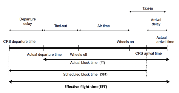 flight predictability