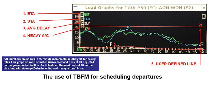 TBFM chart