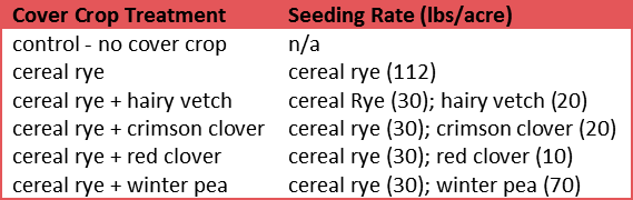 Cover Crop Seeding Rates