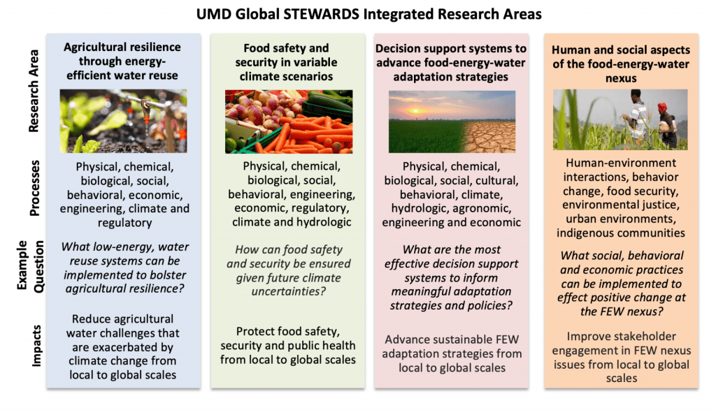 UMD Global STEWARDS Integrated Research Areas