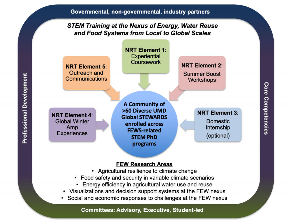 UMD Global STEWARDS Program Elements