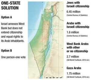 What is a one state solution
