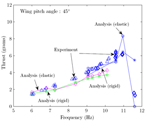 Fig. 3: Comparison of measured and predicted thrust