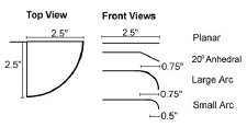 Fig. 2: Planar and non-planar wing planforms