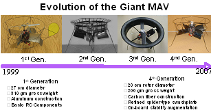 Figure 2: Evolution of single main rotor MAV with active control vanes