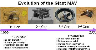 Figure 2: Evolution of single main rotor MAV with active control vanes