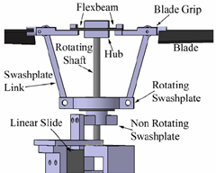 Figure 1: Flapping Rotor Swashplate and Hub