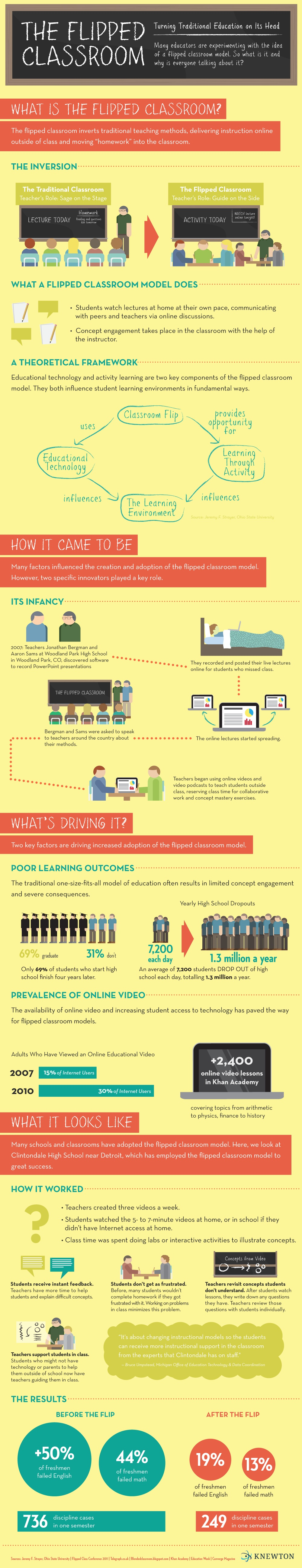 Food for thought: The Flipped Classroom