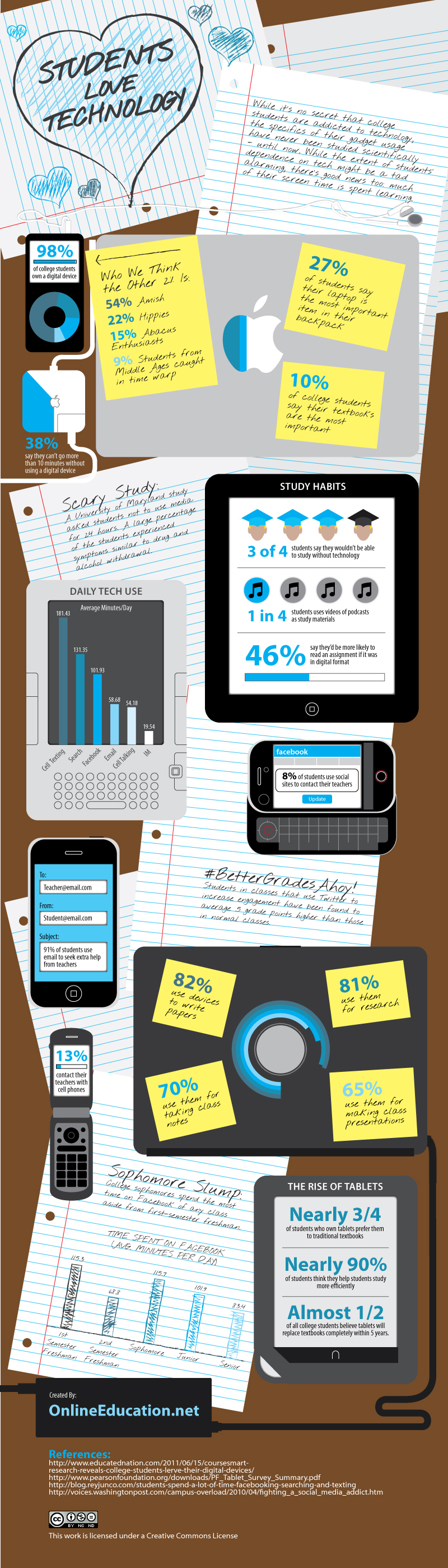 Students love tech infographics