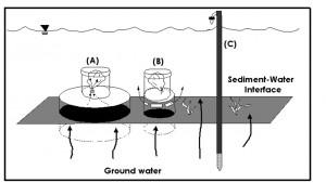 negley-drawing-of-seepage-meters