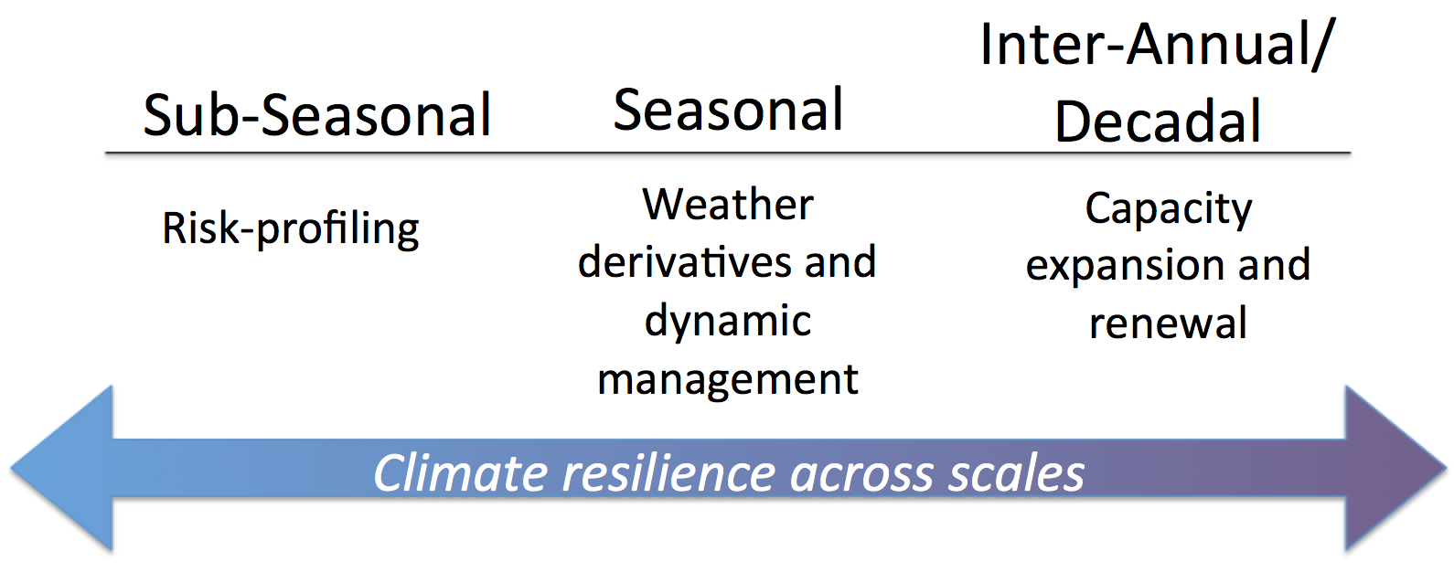 Climate_Resilience