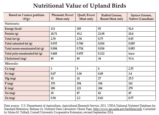 wild fowl nutrition chart