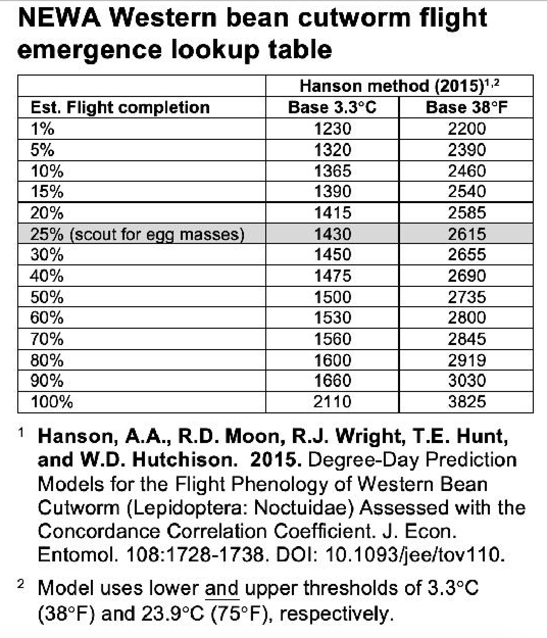 WBC flight emergence table