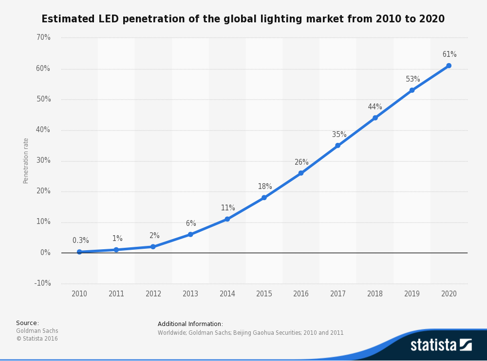 Led market penetration