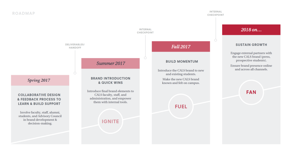 Timeline chart for brand launch, showing Spring 2017 through 2018 and beyond.
