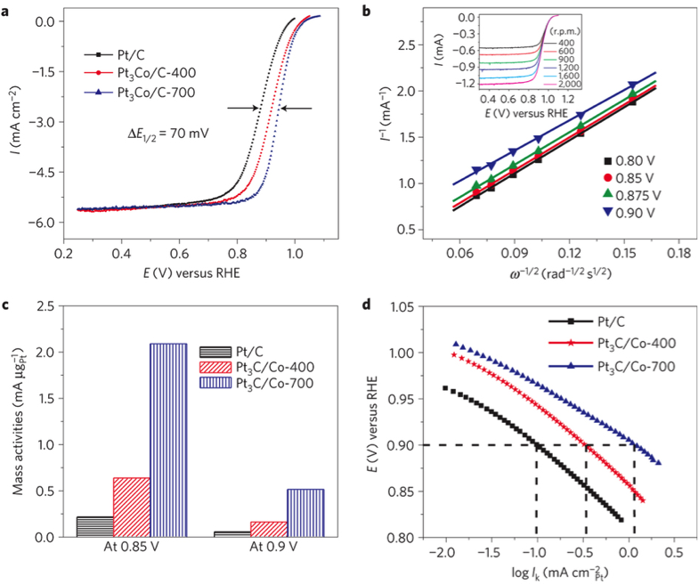 Figure 1. ORR polarization curves for Pt/C, Pt3Co/C (annealed at 400°C) and Pt3Co/C (prepared at 700°C) in O2-saturated 0.1M HClO4 at room temperature, with rotation rate, 1,600rpm and sweep rate, 5mVs−1. b, The Koutecky–Levich plots from ORR data for Pt3Co/C-700 at different potentials. The inset in b shows the rotation-rate-dependent current–potential curves. c, Comparison of mass activities for Pt/C, Pt3Co/C-400 and Pt3Co/C-700 at 0.85 and 0.9 V. d, Comparison of specific activities (Ik).
