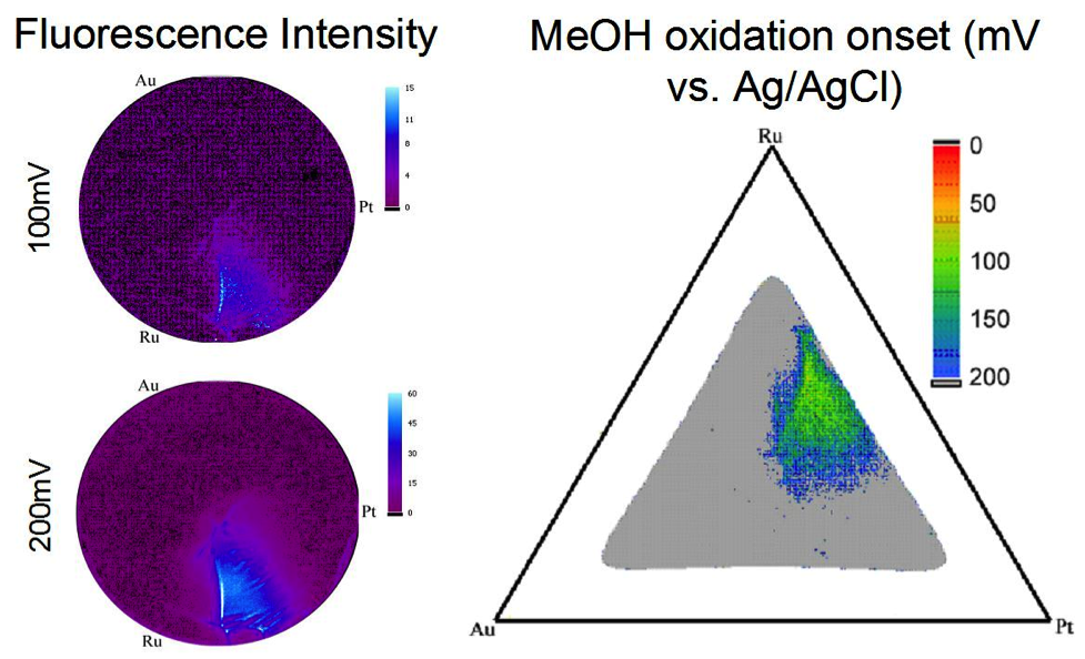 Figure 3: The fluorescence intensity increases in the active region as more positive potentials are applied. On the right the MeOH fluorescence onset potentials are displayed on a ternary phase diagram projection.