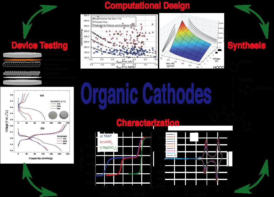 organic-cathodes