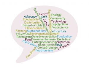 Word cloud with food career related words