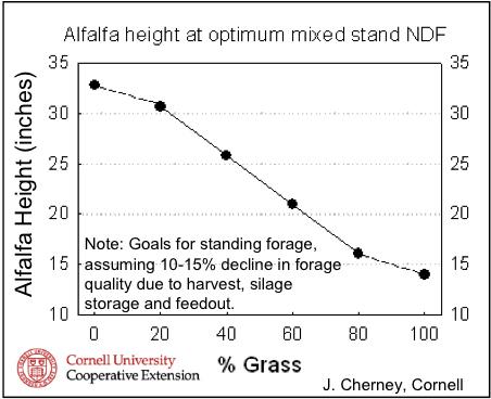 Alfalfa height at optimum mixed stand NDF graph