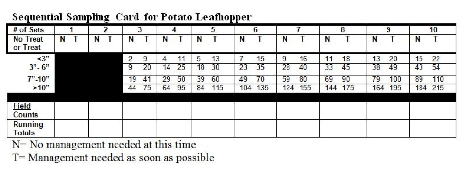 Sequential Sampling Card for Potato Leafhopper