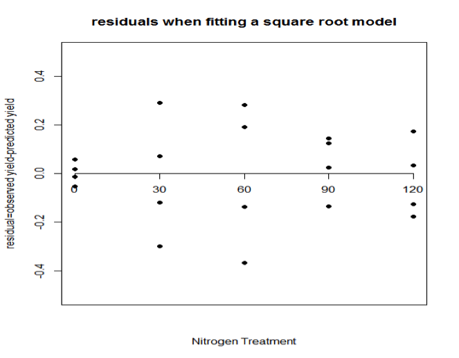 residuals when fitting a square root model