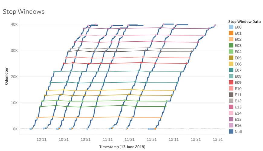 Stop Window Line Graph