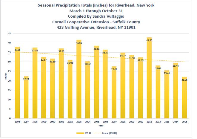2015 Seasonal Precipitation for Riverhead