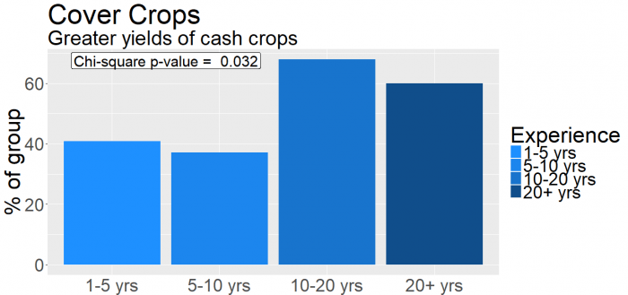 Figure 2: The use of cover crops can result in greater yields of cash crops, but this benefit is most common when the practice is in place for 10 years or more.