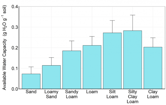 Bar chart of mean AWC for different soil texture classes.