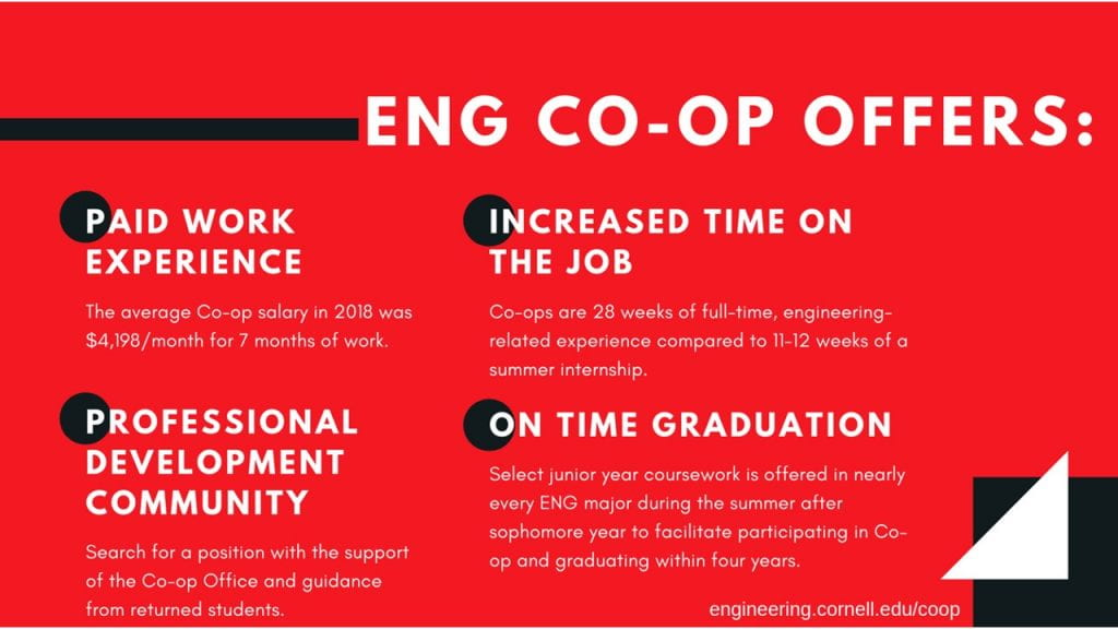 Engineering Co-op offers: Paid work experience (The average co-op salary in 2018 was $4198/month for 7 months of work), Increased time on the job (Co-ops are 28 weeks of full time engineering related experience, compared to 11-12 weeks for a summer internship), Professional Development Community (Search for a position with the support of the Co-op Office and guidance from returned students), On Time Graduation (Select junior year coursework is offered in nearly every engineering major during the summer after sophomore year to facilitate participation in co-op while graduating within four years).