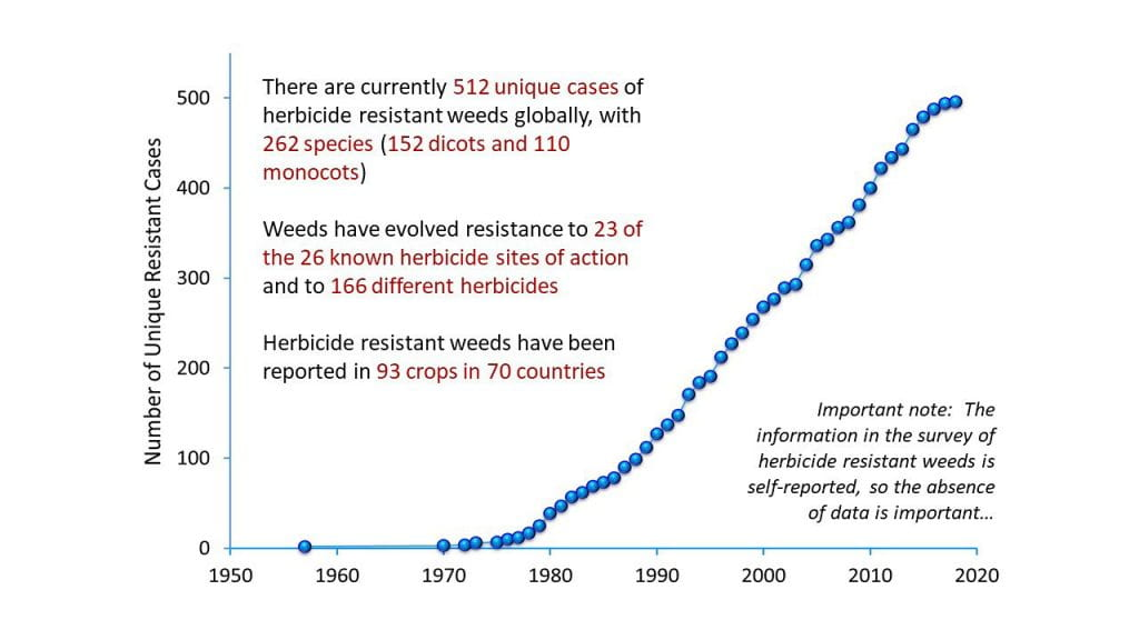 A chart showing the status of herbicide resistance cases globally from 1950 to 2020.